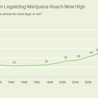 Cannabis Industry Statistics for 2021