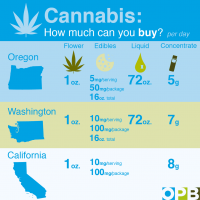 Breaking Down The Regulatory Differences Among West Coast Cannabis Markets  - OPB