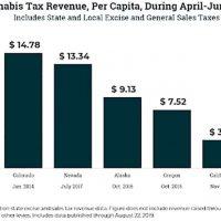 U.S. Recreational Marijuana Tax Revenue - A Deep Dive [2021]