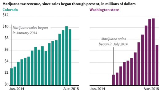 Off The Grid: You Won't Believe How Much Marijuana Tax Revenue These States  Are Getting