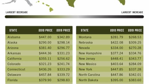 The Cost of Marijuana Over Time   Laguna Treatment