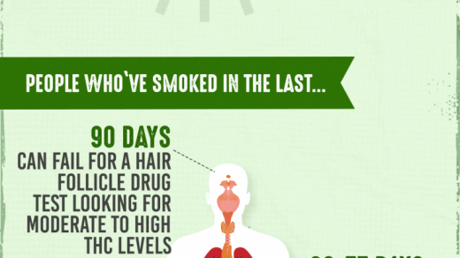 How Long Does Marijuana Stay in Your System? | The Recovery Village  Ridgefield