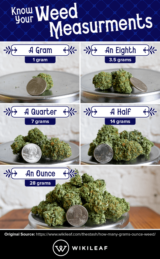 Weed Measurements: A Gram To An Ounce - Wikileaf