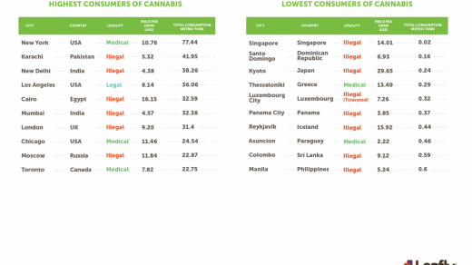 Here's what a gram of cannabis costs in cities around the world   Leafly