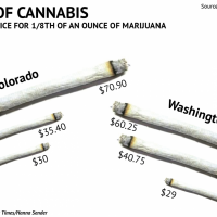 Marijuana Costs In The US: How Black Market, Retail And Medical Pot Prices  Compare