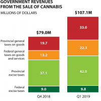 Cannabis taxes brought in $186 million in five and a half months - National  | Globalnews.ca