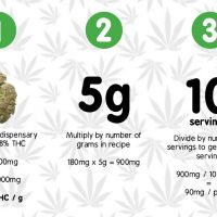 How to Calculate Edible Potency in 3 Simple Steps - Cannahacker