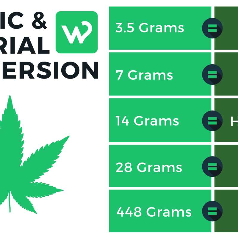 How Many Ounces are in a Pound? | Education - Where's Weed Blog