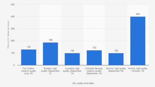 Cannabis prices Colorado by city and quality 2020   Statista
