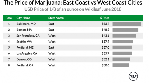 Denver Weed Prices Are Cheap Compared to Other Major Cities | Westword