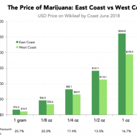 Denver Weed Prices Are Cheap Compared to Other Major Cities   Westword