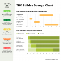 Edibles dosage chart: How Much THC Should You Use?   Dutch Passion