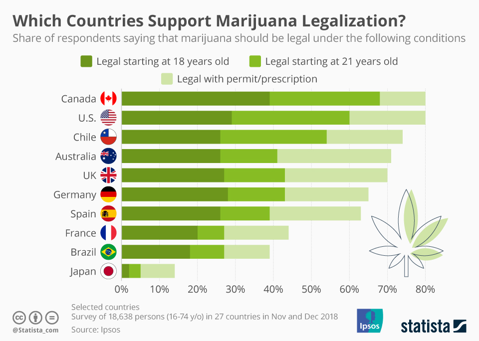Chart: Which Countries Support Marijuana Legalization?   Statista