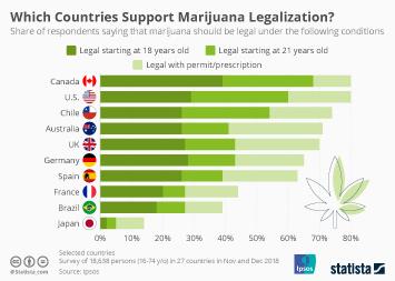 Chart: Which Countries Support Marijuana Legalization? | Statista