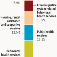 Colorado Marijuana Tax Cash Fund spent on variety of needs