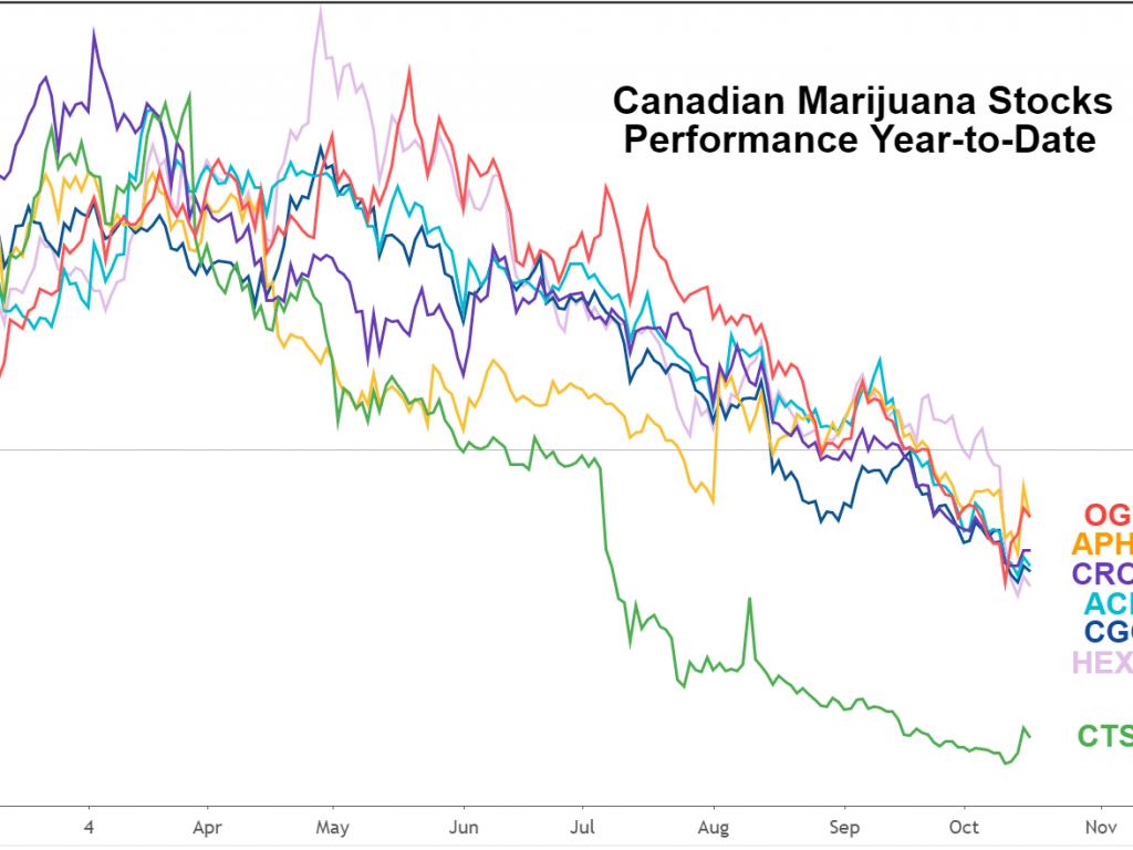 10 Canadian Marijuana Stocks for Your Portfolio