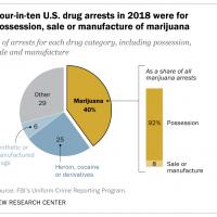 40% of U.S. drug arrests in 2018 were for marijuana offenses | Pew Research  Center