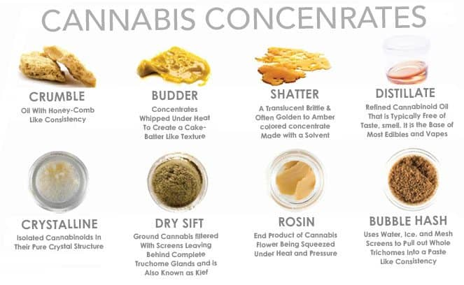 How to Smoke Concentrates: and What are Cannabis Concentrates? -