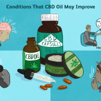 CBD Oil: Benefits, Side Effects, Dosage, and Interactions