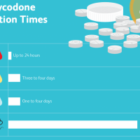 How Long Does Oxycodone Stay in Your System?