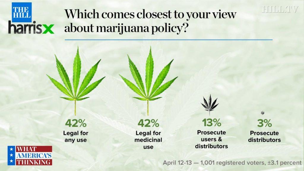 84 percent in new survey say marijuana use should be legal   TheHill