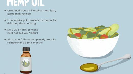 What Is Hemp Oil?